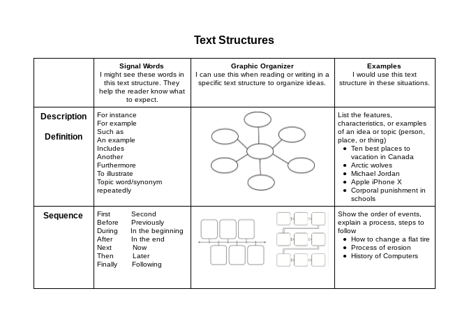 Text Structures 23 Videos Plus Handouts Im That Teacher